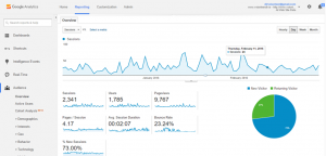 Google Analytics will provide us with a lot of information about the behavior of our audience
