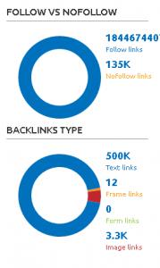 Resultados de tipos de backlinks en Semrush