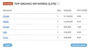 Datos de keywords para la web del pais